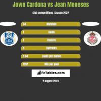 Jown Cardona vs Jean Meneses h2h player stats