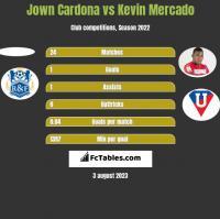Jown Cardona vs Kevin Mercado h2h player stats