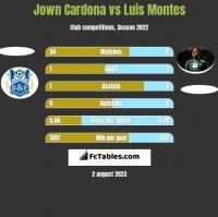 Jown Cardona vs Luis Montes h2h player stats