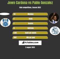 Jown Cardona vs Pablo Gonzalez h2h player stats