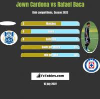 Jown Cardona vs Rafael Baca h2h player stats