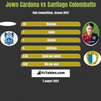 Jown Cardona vs Santiago Colombatto h2h player stats