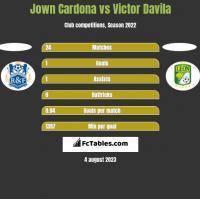 Jown Cardona vs Victor Davila h2h player stats