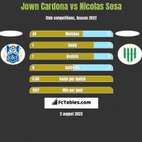 Jown Cardona vs Nicolas Sosa h2h player stats