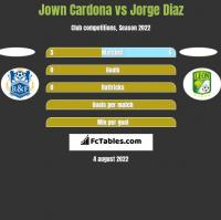 Jown Cardona vs Jorge Diaz h2h player stats