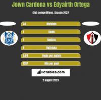 Jown Cardona vs Edyairth Ortega h2h player stats