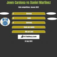 Jown Cardona vs Daniel Martinez h2h player stats