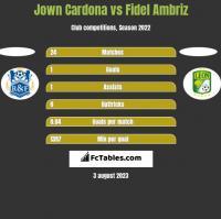 Jown Cardona vs Fidel Ambriz h2h player stats