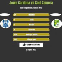 Jown Cardona vs Saul Zamora h2h player stats