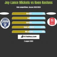 Joy-Lance Mickels vs Koen Kostons h2h player stats