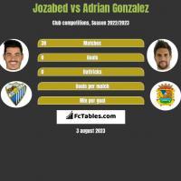 Jozabed vs Adrian Gonzalez h2h player stats