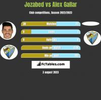 Jozabed vs Alex Gallar h2h player stats