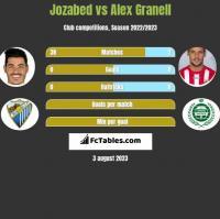 Jozabed vs Alex Granell h2h player stats