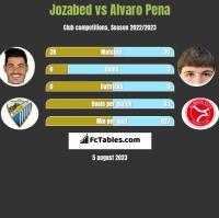 Jozabed vs Alvaro Pena h2h player stats