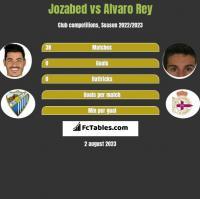 Jozabed vs Alvaro Rey h2h player stats