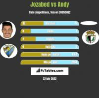 Jozabed vs Andy h2h player stats