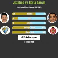Jozabed vs Borja Garcia h2h player stats
