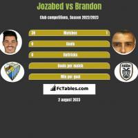 Jozabed vs Brandon h2h player stats