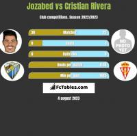 Jozabed vs Cristian Rivera h2h player stats