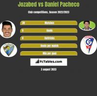 Jozabed vs Daniel Pacheco h2h player stats
