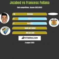 Jozabed vs Francesc Fullana h2h player stats
