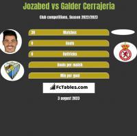 Jozabed vs Galder Cerrajeria h2h player stats