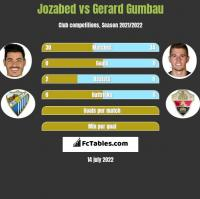 Jozabed vs Gerard Gumbau h2h player stats