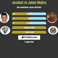 Jozabed vs Johan Mojica h2h player stats