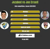 Jozabed vs Jon Errasti h2h player stats
