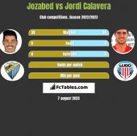 Jozabed vs Jordi Calavera h2h player stats
