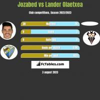 Jozabed vs Lander Olaetxea h2h player stats