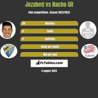 Jozabed vs Nacho Gil h2h player stats