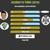 Jozabed vs Pablo Larrea h2h player stats