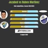 Jozabed vs Ruben Martinez h2h player stats