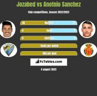 Jozabed vs Anotnio Sanchez h2h player stats