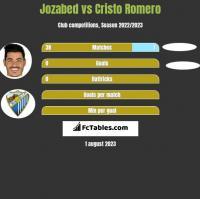 Jozabed vs Cristo Romero h2h player stats