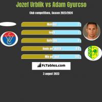 Jozef Urblik vs Adam Gyurcso h2h player stats