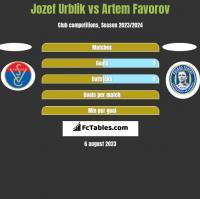 Jozef Urblik vs Artem Favorov h2h player stats