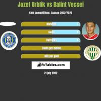 Jozef Urblik vs Balint Vecsei h2h player stats