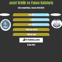 Jozef Urblik vs Fanos Katelaris h2h player stats