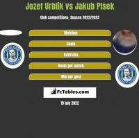 Jozef Urblik vs Jakub Plsek h2h player stats