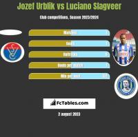 Jozef Urblik vs Luciano Slagveer h2h player stats