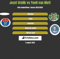 Jozef Urblik vs Yoell van Nieff h2h player stats