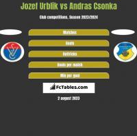 Jozef Urblik vs Andras Csonka h2h player stats