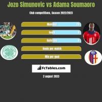 Jozo Simunovic vs Adama Soumaoro h2h player stats