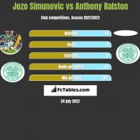 Jozo Simunovic vs Anthony Ralston h2h player stats