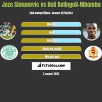 Jozo Simunovic vs Boli Bolingoli-Mbombo h2h player stats