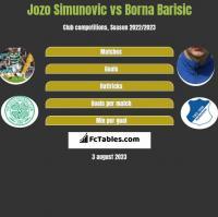 Jozo Simunovic vs Borna Barisic h2h player stats