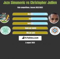 Jozo Simunovic vs Christopher Jullien h2h player stats