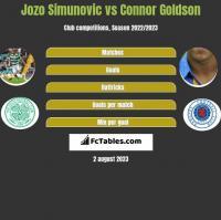Jozo Simunovic vs Connor Goldson h2h player stats
